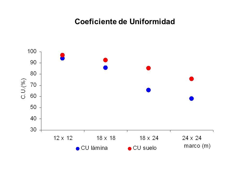 Coeficiente de Uniformidad