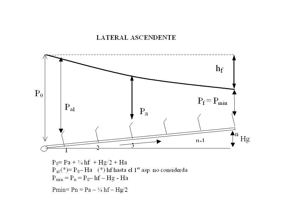 Pmin= Pn = Pa – ¼ hf – Hg/2