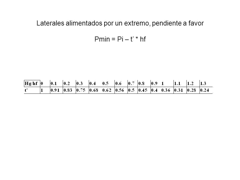 Laterales alimentados por un extremo, pendiente a favor Pmin = Pi – t * hf