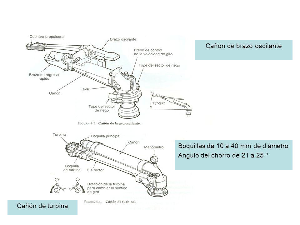 Cañón de turbina Cañón de brazo oscilante Boquillas de 10 a 40 mm de diámetro Angulo del chorro de 21 a 25 º