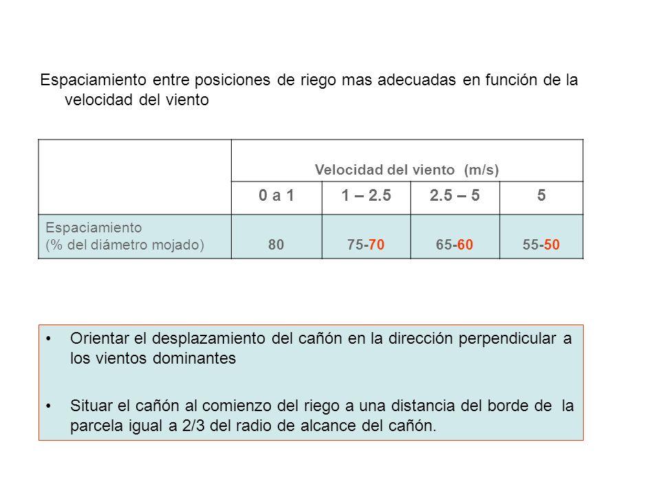 Espaciamiento entre posiciones de riego mas adecuadas en función de la velocidad del viento Velocidad del viento (m/s) 0 a 11 – 2.52.5 – 55 Espaciamie