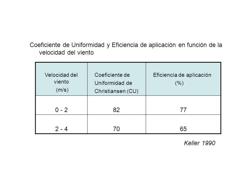Velocidad del viento (m/s) Coeficiente de Uniformidad de Christiansen (CU) Eficiencia de aplicación (%) 0 - 28277 2 - 47065 Keller 1990 Coeficiente de