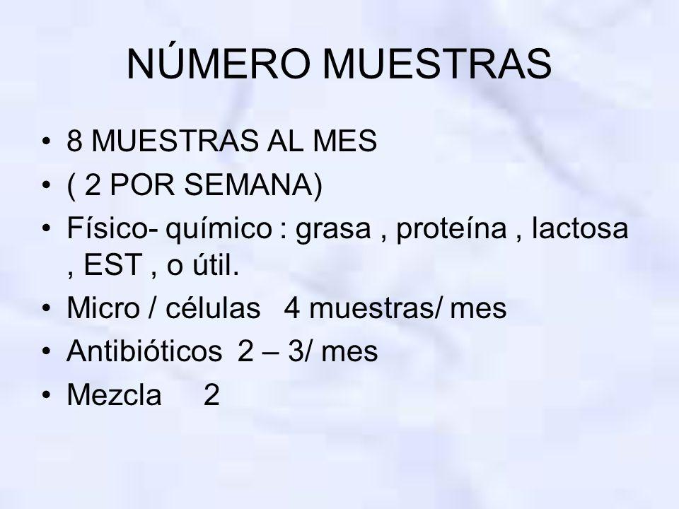 NÚMERO MUESTRAS 8 MUESTRAS AL MES ( 2 POR SEMANA) Físico- químico : grasa, proteína, lactosa, EST, o útil. Micro / células 4 muestras/ mes Antibiótico