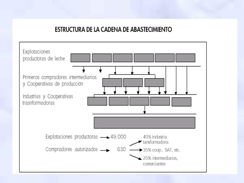 LABORATORIOS INTERPROFESIONAELS Creados para regular las relaciones entre Industrias y productores.