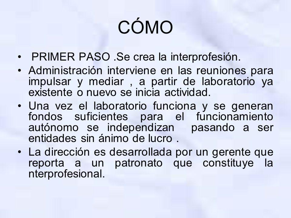 Interprofesional Consejo rector : – Organizaciones agrarias.( Sindicatos agrarios ) –Industrias –Administración –Cooperativas