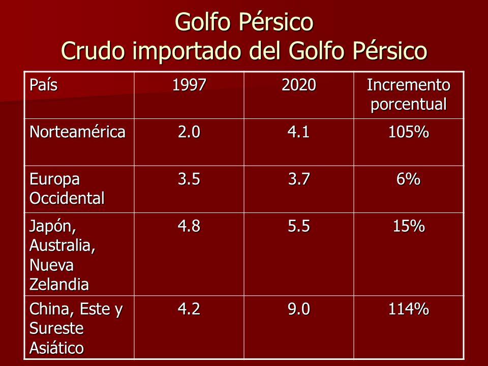 Golfo Pérsico Crudo importado del Golfo Pérsico País19972020 Incremento porcentual Norteamérica2.04.1105% Europa Occidental 3.53.76% Japón, Australia, Nueva Zelandia 4.85.515% China, Este y Sureste Asiático 4.29.0114%