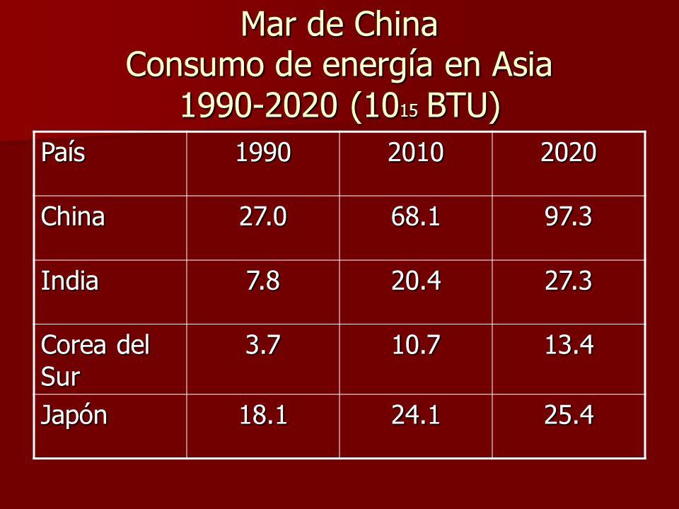 Mar de China Consumo de energía en Asia 1990-2020 (10 15 BTU) País199020102020 China27.068.197.3 India7.820.427.3 Corea del Sur 3.710.713.4 Japón18.124.125.4