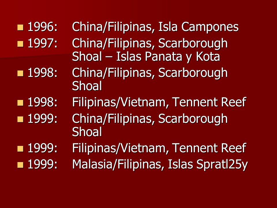 1996:China/Filipinas, Isla Campones 1996:China/Filipinas, Isla Campones 1997:China/Filipinas, Scarborough Shoal – Islas Panata y Kota 1997:China/Filipinas, Scarborough Shoal – Islas Panata y Kota 1998:China/Filipinas, Scarborough Shoal 1998:China/Filipinas, Scarborough Shoal 1998:Filipinas/Vietnam, Tennent Reef 1998:Filipinas/Vietnam, Tennent Reef 1999:China/Filipinas, Scarborough Shoal 1999:China/Filipinas, Scarborough Shoal 1999:Filipinas/Vietnam, Tennent Reef 1999:Filipinas/Vietnam, Tennent Reef 1999:Malasia/Filipinas, Islas Spratl25y 1999:Malasia/Filipinas, Islas Spratl25y