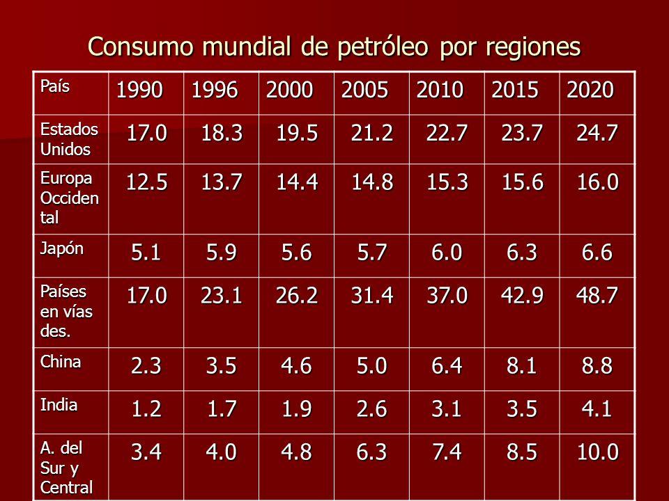 Consumo mundial de petróleo por regiones País1990199620002005201020152020 Estados Unidos 17.018.319.521.222.723.724.7 Europa Occiden tal 12.513.714.414.815.315.616.0 Japón5.15.95.65.76.06.36.6 Países en vías des.
