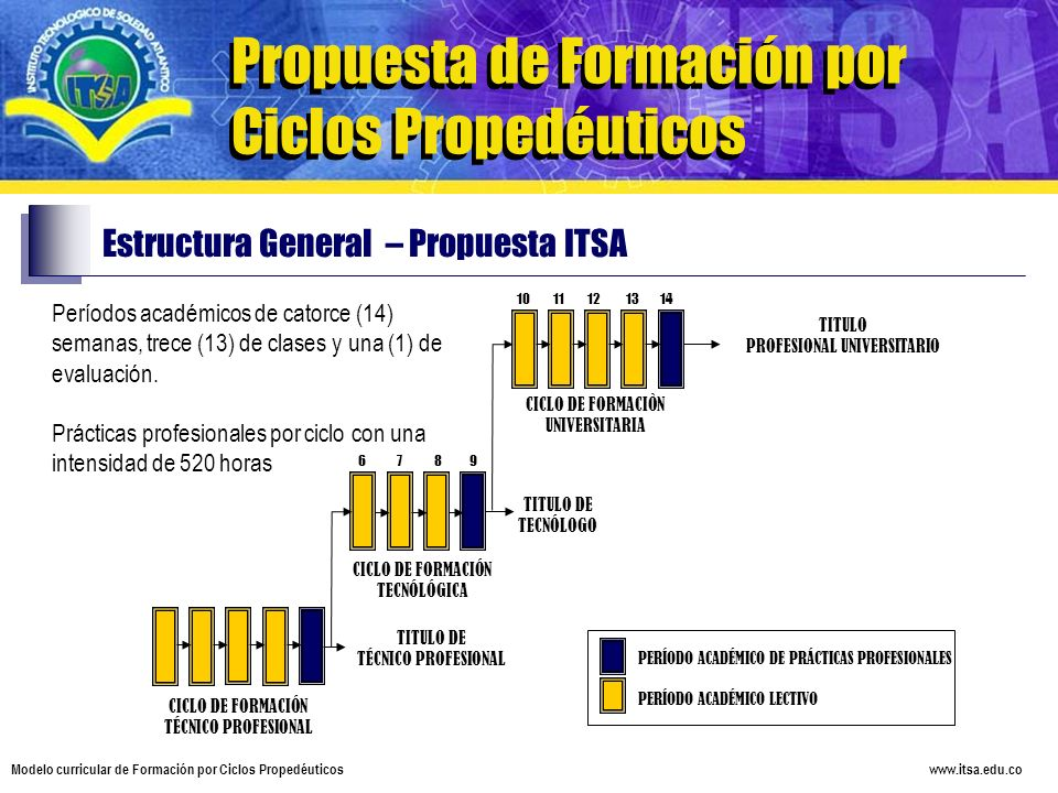 www.itsa.edu.co Modelo curricular de Formación por Ciclos Propedéuticos Propuesta de Formación por Ciclos Propedéuticos Estructura General – Propuesta