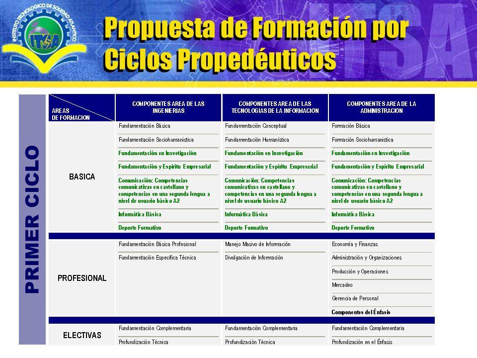 www.itsa.edu.co Modelo curricular de Formación por Ciclos Propedéuticos Propuesta de Formación por Ciclos Propedéuticos PRIMER CICLO