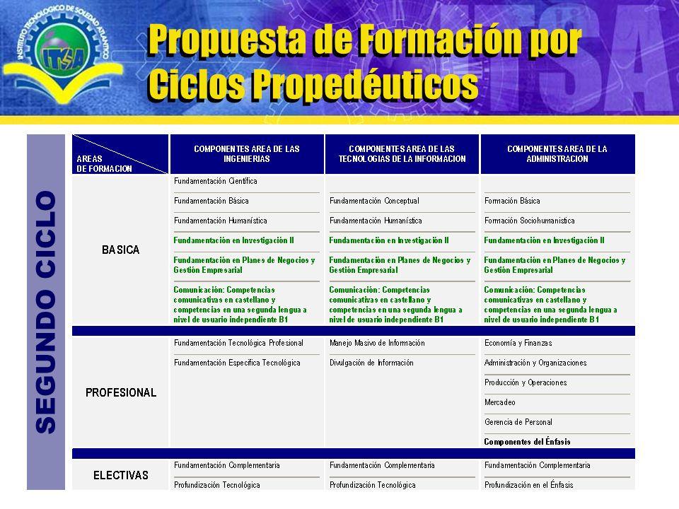 www.itsa.edu.co Modelo curricular de Formación por Ciclos Propedéuticos Propuesta de Formación por Ciclos Propedéuticos SEGUNDO CICLO