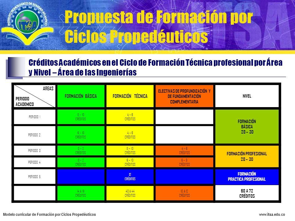 www.itsa.edu.co Modelo curricular de Formación por Ciclos Propedéuticos AREAS PERIODO ACADEMICO FORMACIÓN BÁSICAFORMACIÓN TÉCNICA ELECTIVAS DE PROFUND