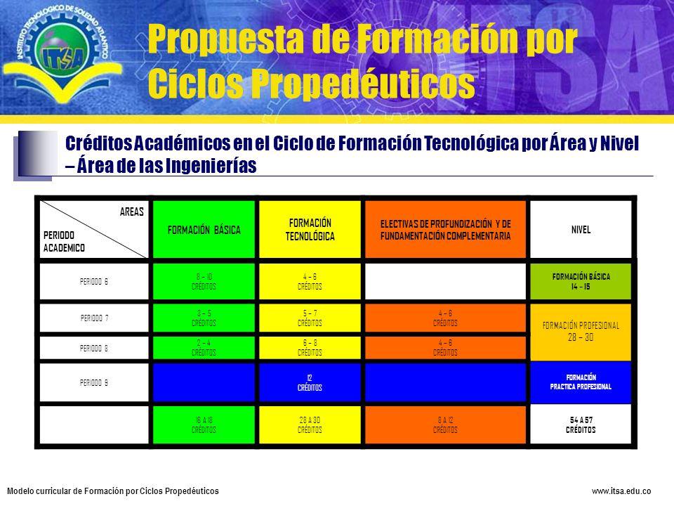 www.itsa.edu.co Modelo curricular de Formación por Ciclos Propedéuticos AREAS PERIODO ACADEMICO FORMACIÓN BÁSICA FORMACIÓN TECNOLÓGICA ELECTIVAS DE PR