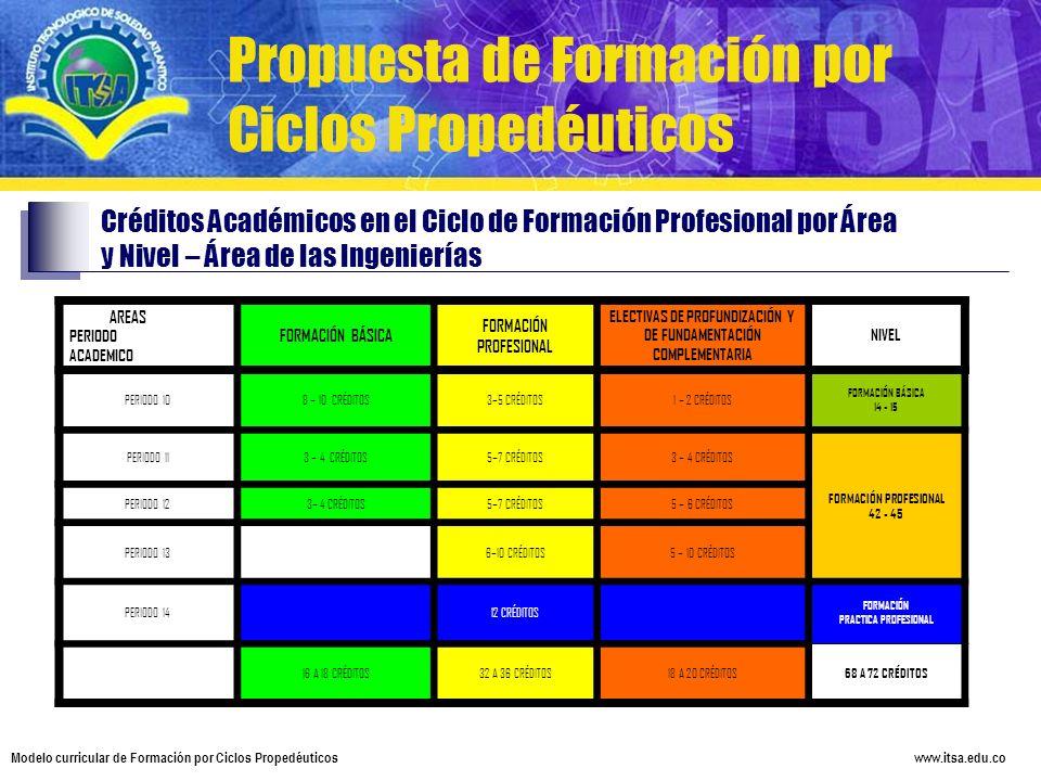 www.itsa.edu.co Modelo curricular de Formación por Ciclos Propedéuticos Propuesta de Formación por Ciclos Propedéuticos Créditos Académicos en el Cicl
