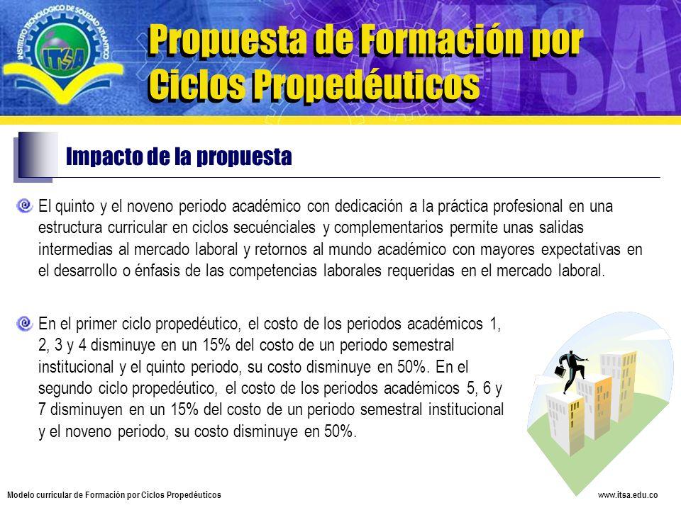 www.itsa.edu.co Modelo curricular de Formación por Ciclos Propedéuticos Propuesta de Formación por Ciclos Propedéuticos Impacto de la propuesta El qui