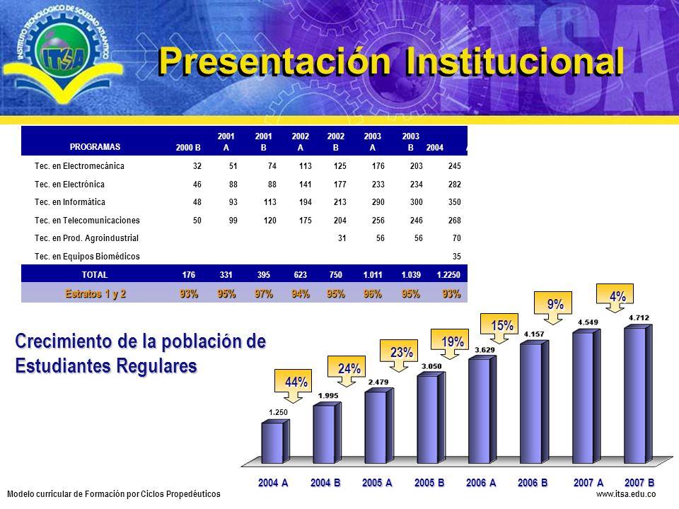 www.itsa.edu.co Modelo curricular de Formación por Ciclos Propedéuticos PROGRAMAS2000 B 2001 A 2001 B 2002 A 2002 B 2003 A 2003 B2004A Tec. en Electro
