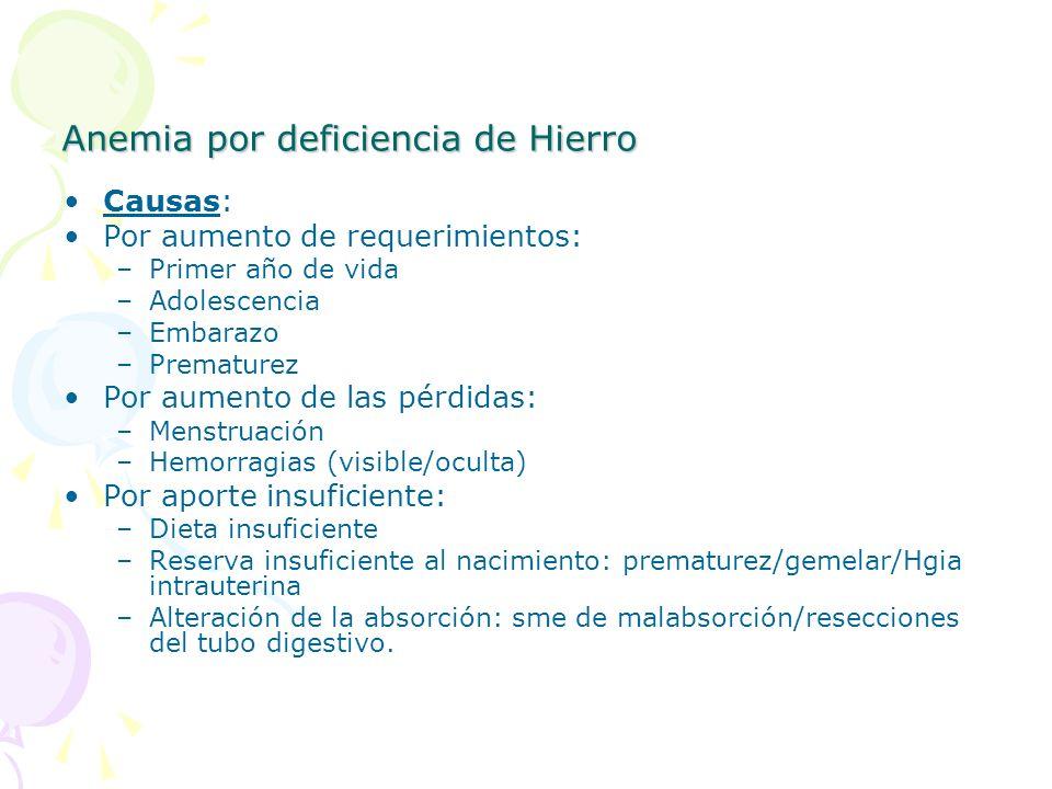 Anemia por deficiencia de Hierro Causas: Por aumento de requerimientos: –Primer año de vida –Adolescencia –Embarazo –Prematurez Por aumento de las pér