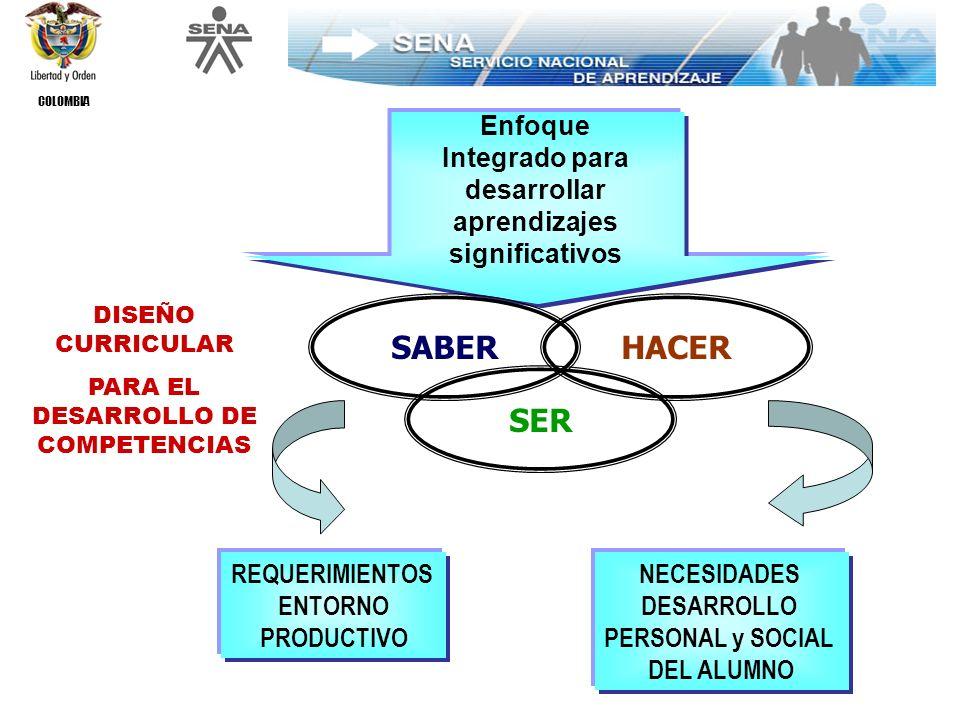 COLOMBIA REFERENTES PARA ELABORAR EL DISEÑO CURRICULAR LO PRODUCTIVO Organizado en TITULACIONES por niveles ocupacionales Definido en el ESTATUTO DE LA FORMACIÓN PROFESIONAL INTEGRAL DEL SENA LO INSTITUCIONAL O MARCO DOCTRINARIO