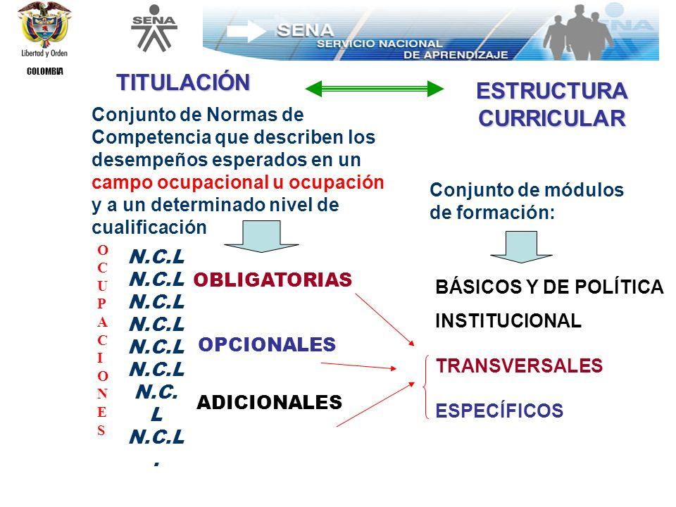COLOMBIA SER HACERSABER REQUERIMIENTOS ENTORNO PRODUCTIVO NECESIDADES DESARROLLO PERSONAL y SOCIAL DEL ALUMNO Enfoque Integrado para desarrollar aprendizajes significativos DISEÑO CURRICULAR PARA EL DESARROLLO DE COMPETENCIAS