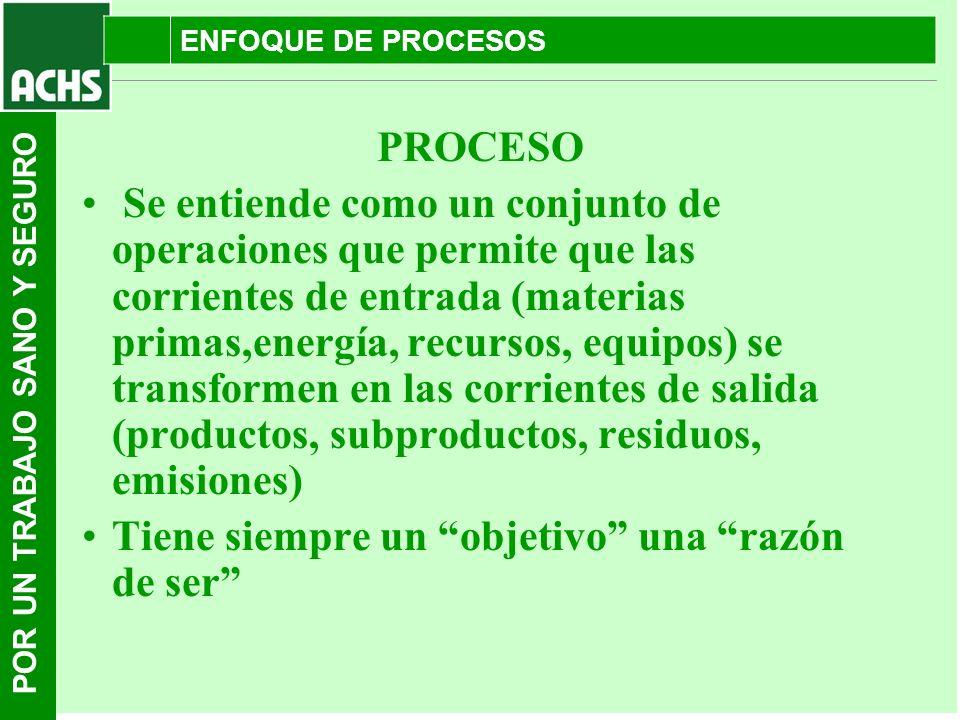 POR UN TRABAJO SANO Y SEGURO ENFOQUE DE PROCESOS PROCESO Se entiende como un conjunto de operaciones que permite que las corrientes de entrada (materi
