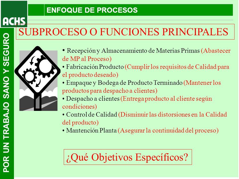 POR UN TRABAJO SANO Y SEGURO ENFOQUE DE PROCESOS Recepción y Almacenamiento de Materias Primas (Abastecer de MP al Proceso) Fabricación Producto (Cump