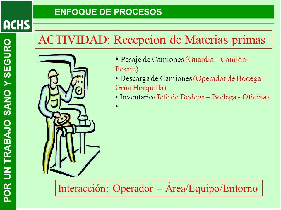 POR UN TRABAJO SANO Y SEGURO ENFOQUE DE PROCESOS ACTIVIDAD: Recepcion de Materias primas Interacción: Operador – Área/Equipo/Entorno Pesaje de Camione