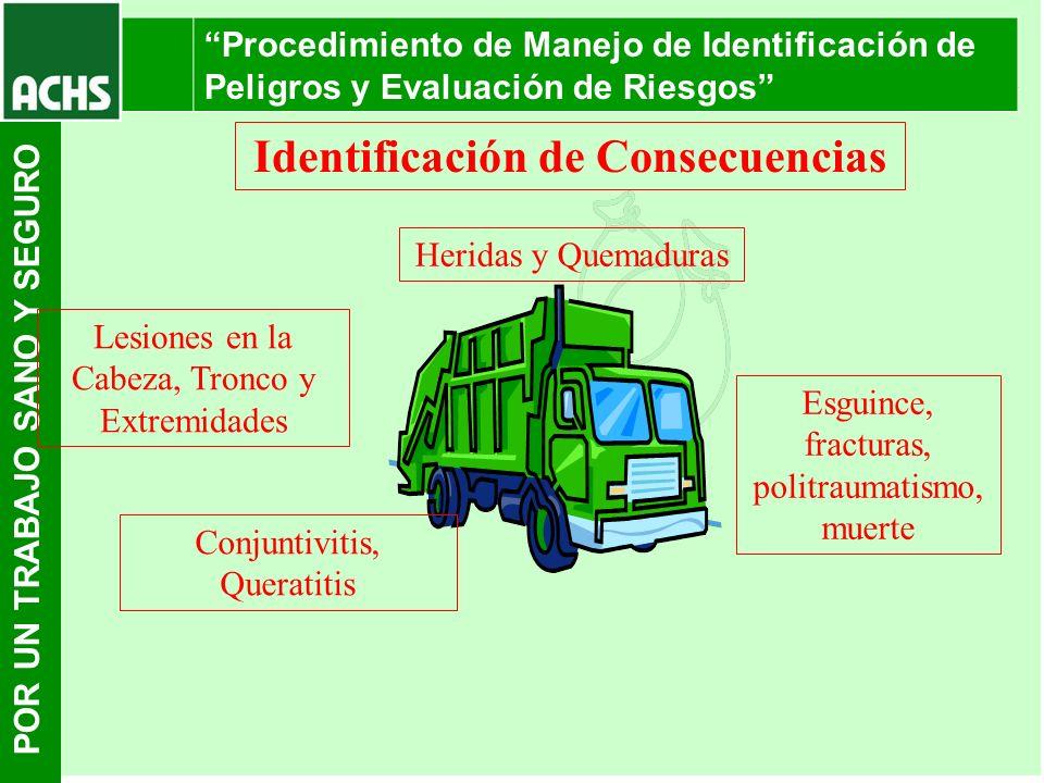 POR UN TRABAJO SANO Y SEGURO Procedimiento de Manejo de Identificación de Peligros y Evaluación de Riesgos Lesiones en la Cabeza, Tronco y Extremidade