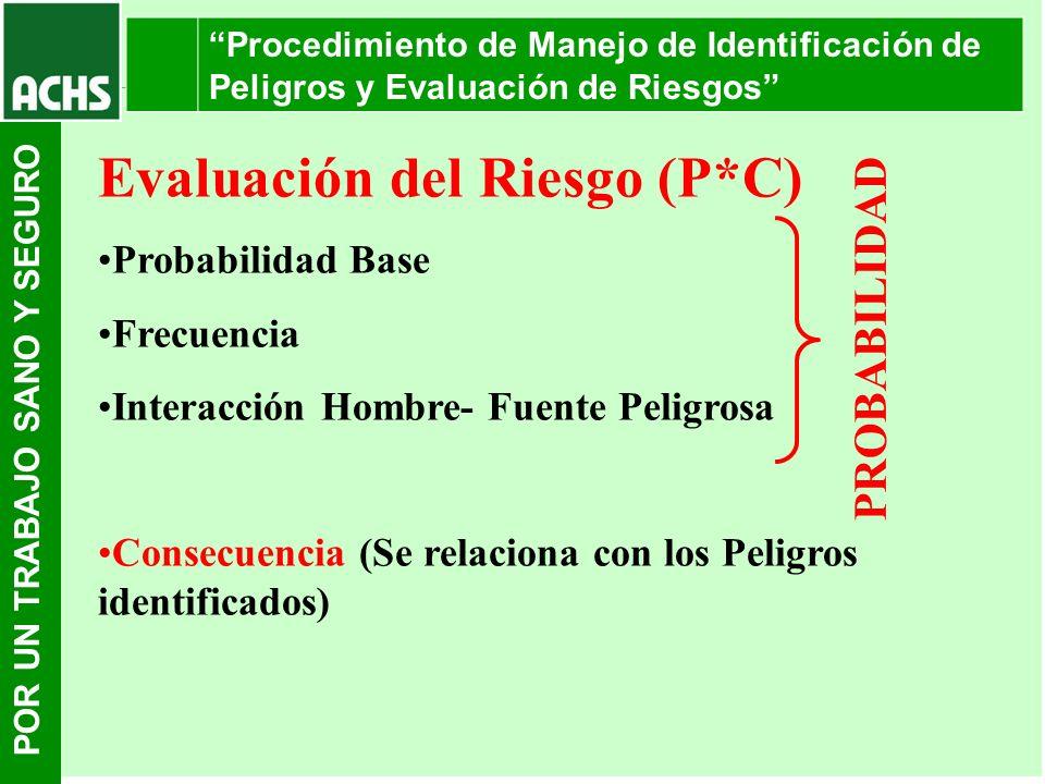 POR UN TRABAJO SANO Y SEGURO Procedimiento de Manejo de Identificación de Peligros y Evaluación de Riesgos Evaluación del Riesgo (P*C) Probabilidad Ba