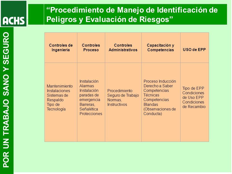 POR UN TRABAJO SANO Y SEGURO Procedimiento de Manejo de Identificación de Peligros y Evaluación de Riesgos Controles de Ingeniería Controles Proceso C