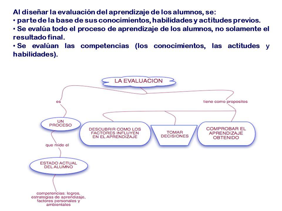 Al diseñar la evaluación del aprendizaje de los alumnos, se: parte de la base de sus conocimientos, habilidades y actitudes previos.