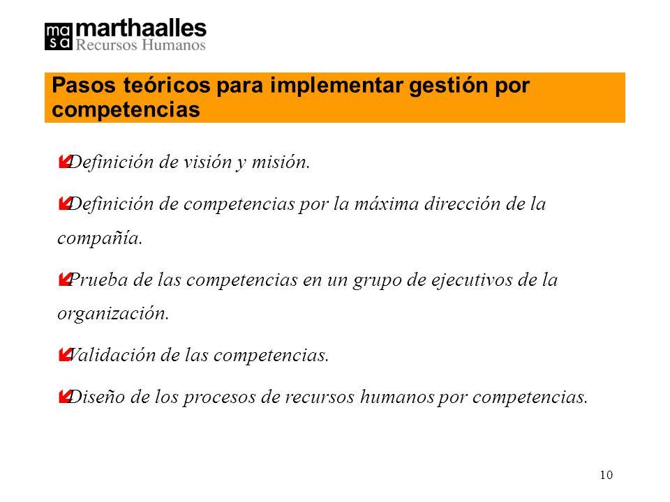 10 íDefinición de visión y misión.
