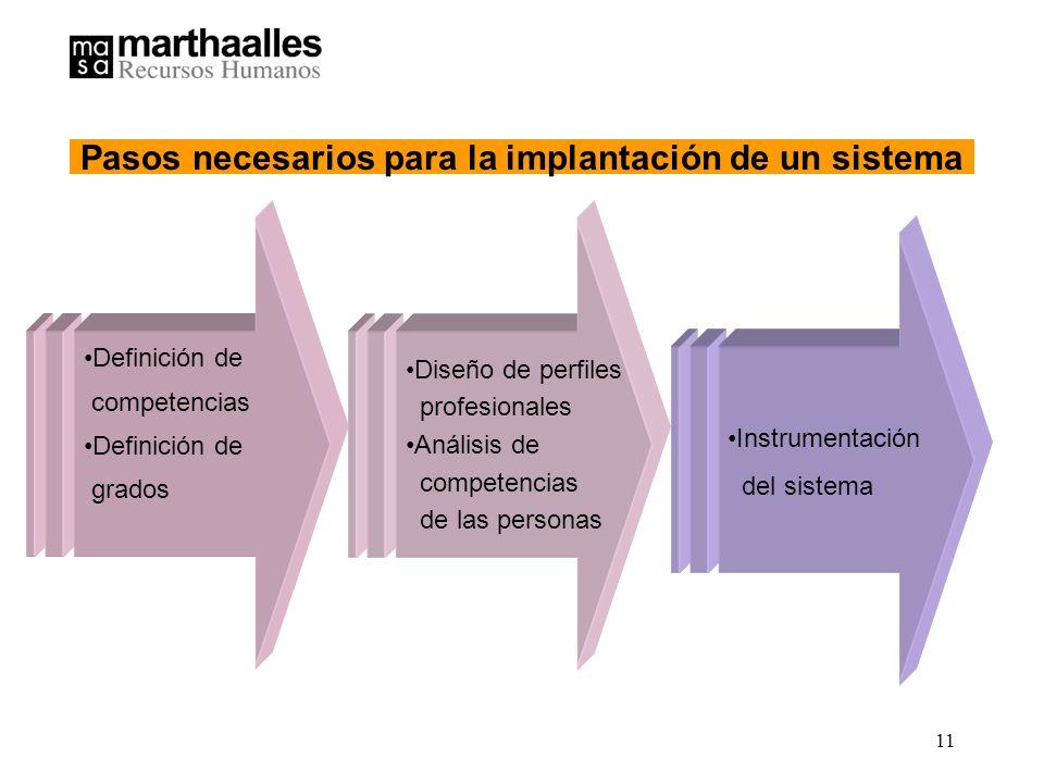 11 Definición de competencias Definición de grados Diseño de perfiles profesionales Análisis de competencias de las personas Instrumentación del sistema Pasos necesarios para la implantación de un sistema