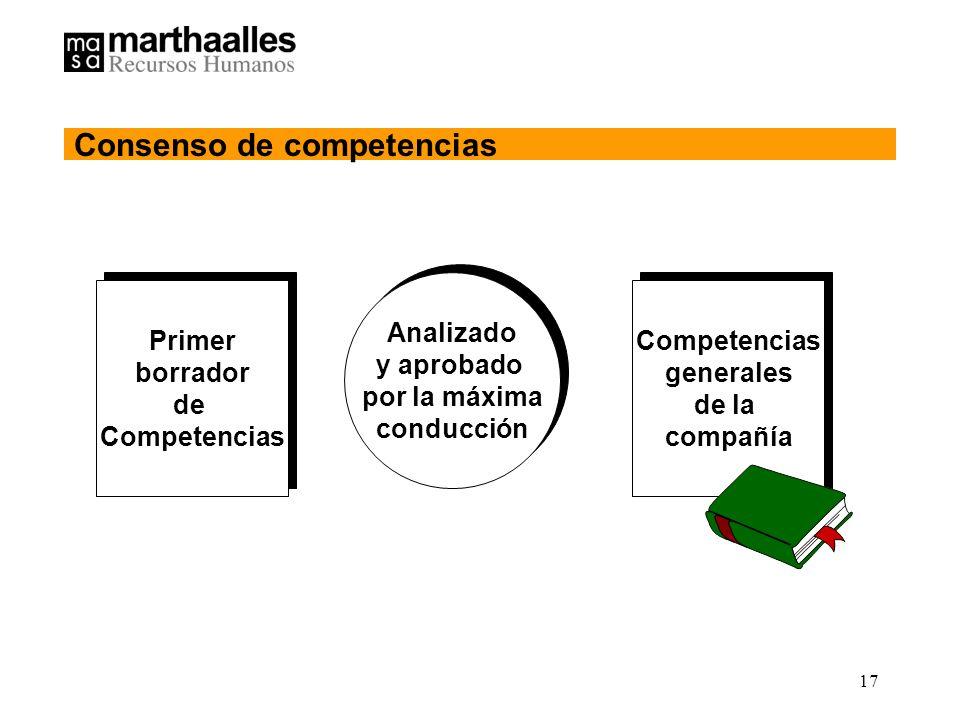 17 Primer borrador de Competencias Primer borrador de Competencias Analizado y aprobado por la máxima conducción Analizado y aprobado por la máxima conducción Competencias generales de la compañía Competencias generales de la compañía Consenso de competencias