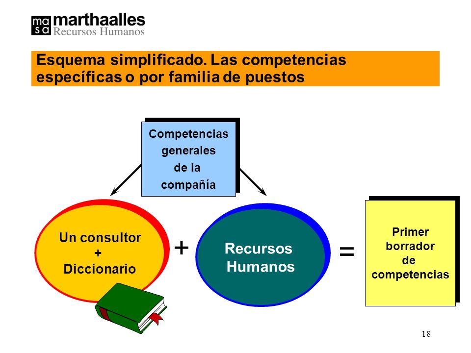 18 Recursos Humanos Recursos Humanos Un consultor + Diccionario Un consultor + Diccionario + = Primer borrador de competencias Primer borrador de competencias Esquema simplificado.