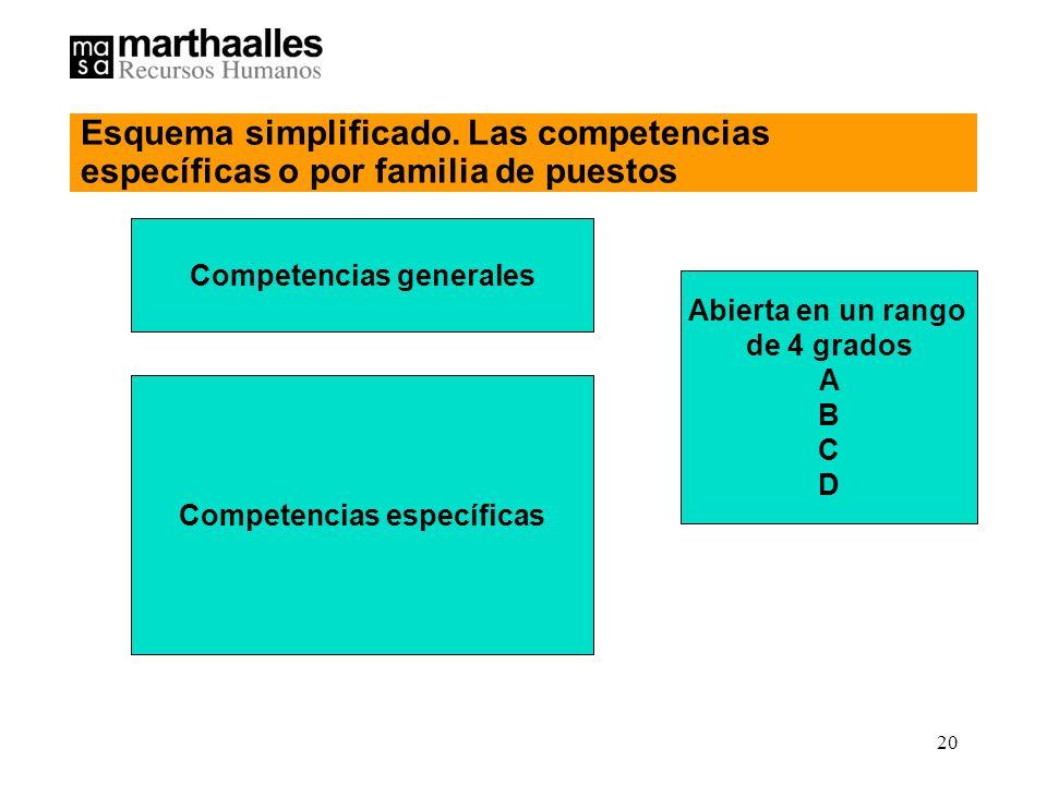 20 Competencias generales Competencias específicas Abierta en un rango de 4 grados A B C D Esquema simplificado.