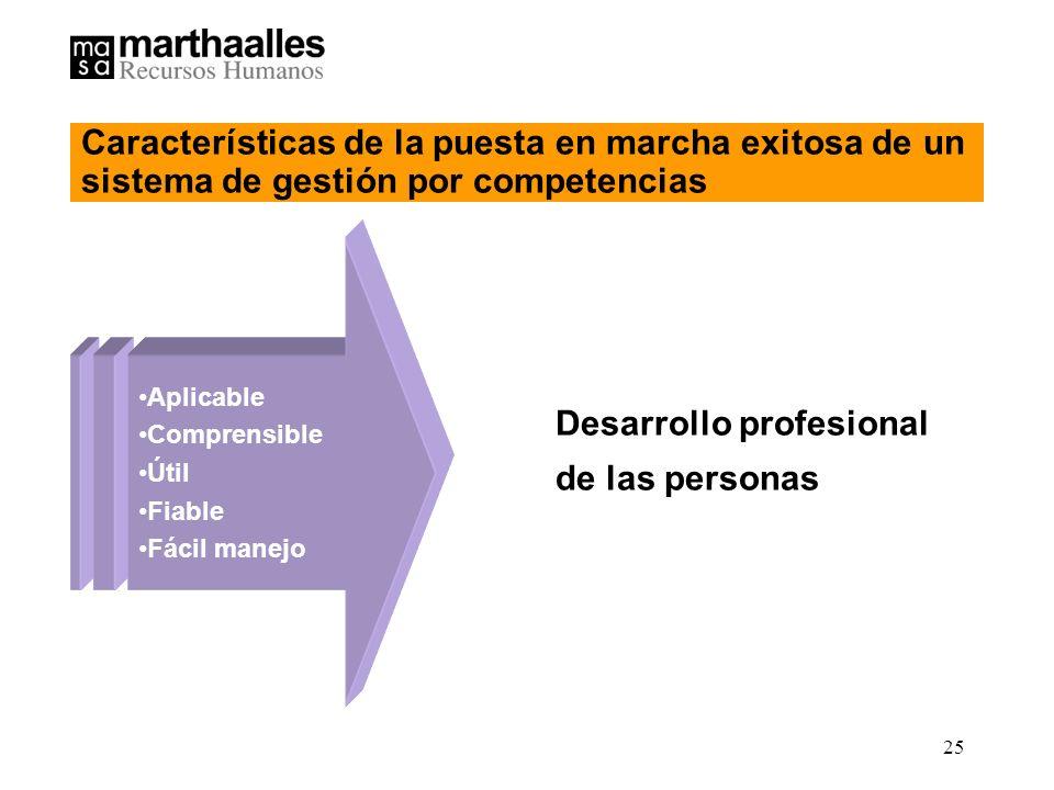 25 Aplicable Comprensible Útil Fiable Fácil manejo Desarrollo profesional de las personas Características de la puesta en marcha exitosa de un sistema de gestión por competencias