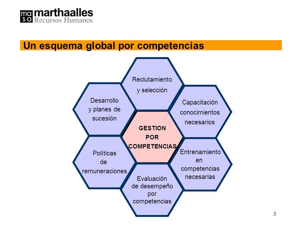 3 GESTION POR COMPETENCIAS Entrenamiento en competencias necesarias Evaluación de desempeño por competencias Capacitación conocimientos necesarios Políticas de remuneraciones Desarrollo y planes de sucesión Reclutamiento y selección Un esquema global por competencias