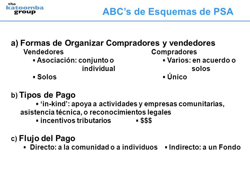 ABCs de Esquemas de PSA a)Formas de Organizar Compradores y vendedores Vendedores Compradores Asociación: conjunto o Varios: en acuerdo o individual s