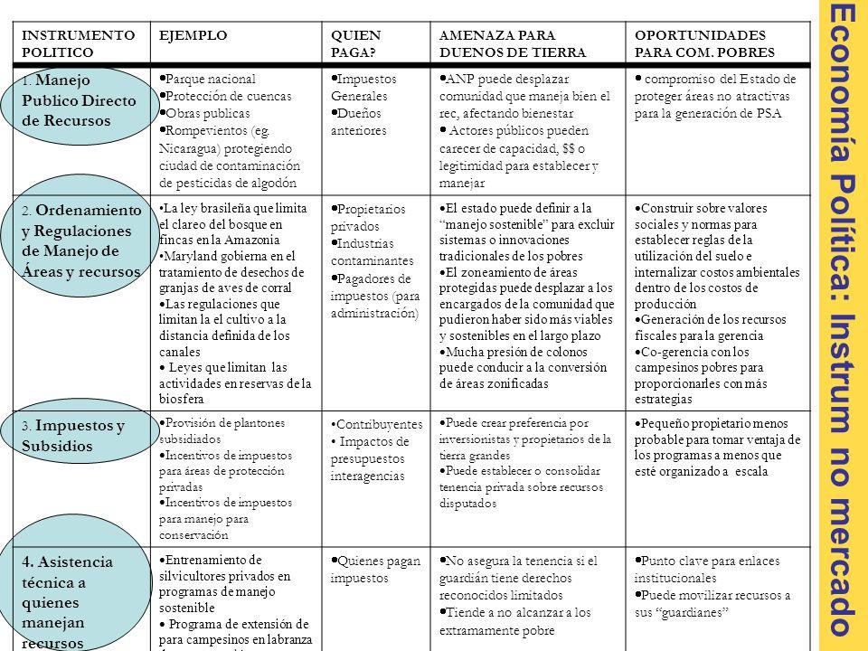 Economía Política: Instrum no mercado INSTRUMENTO POLITICO EJEMPLOQUIEN PAGA.