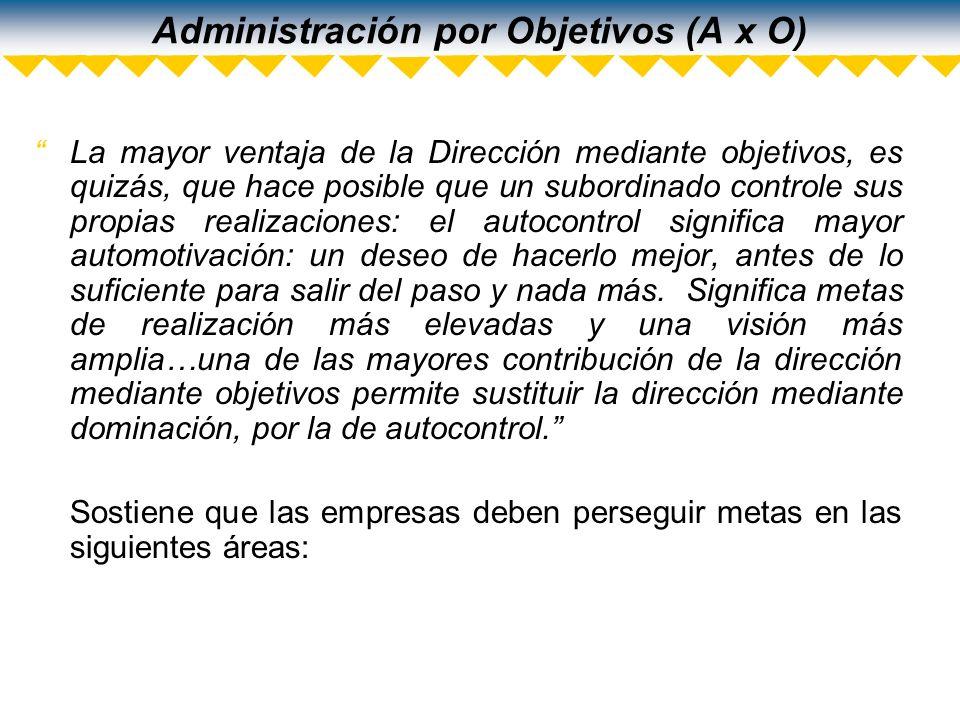 Administración por Objetivos (A x O) Posición en el mercado Innovación Productividad Recursos físicos y financieros Rendimientos o utilidades Desempeño ejecución-competitividad Actitudes del trabajador/aptitudes Responsabilidad pública