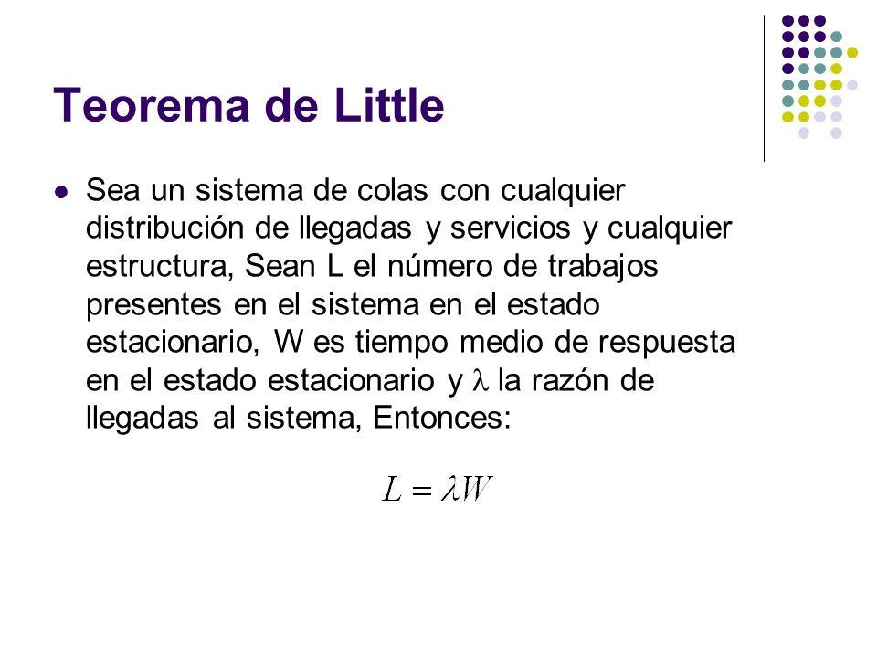 Teorema de Little Sea un sistema de colas con cualquier distribución de llegadas y servicios y cualquier estructura, Sean L el número de trabajos presentes en el sistema en el estado estacionario, W es tiempo medio de respuesta en el estado estacionario y la razón de llegadas al sistema, Entonces: