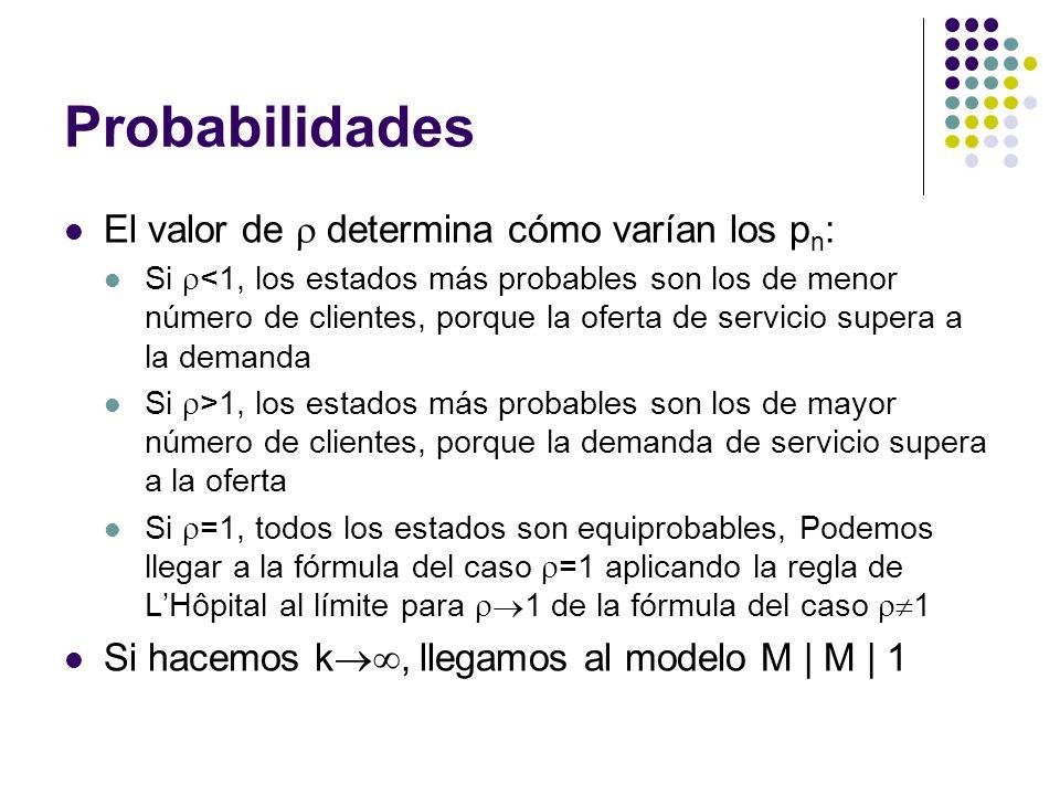 Probabilidades El valor de determina cómo varían los p n : Si <1, los estados más probables son los de menor número de clientes, porque la oferta de servicio supera a la demanda Si >1, los estados más probables son los de mayor número de clientes, porque la demanda de servicio supera a la oferta Si =1, todos los estados son equiprobables, Podemos llegar a la fórmula del caso =1 aplicando la regla de LHôpital al límite para 1 de la fórmula del caso 1 Si hacemos k, llegamos al modelo M | M | 1