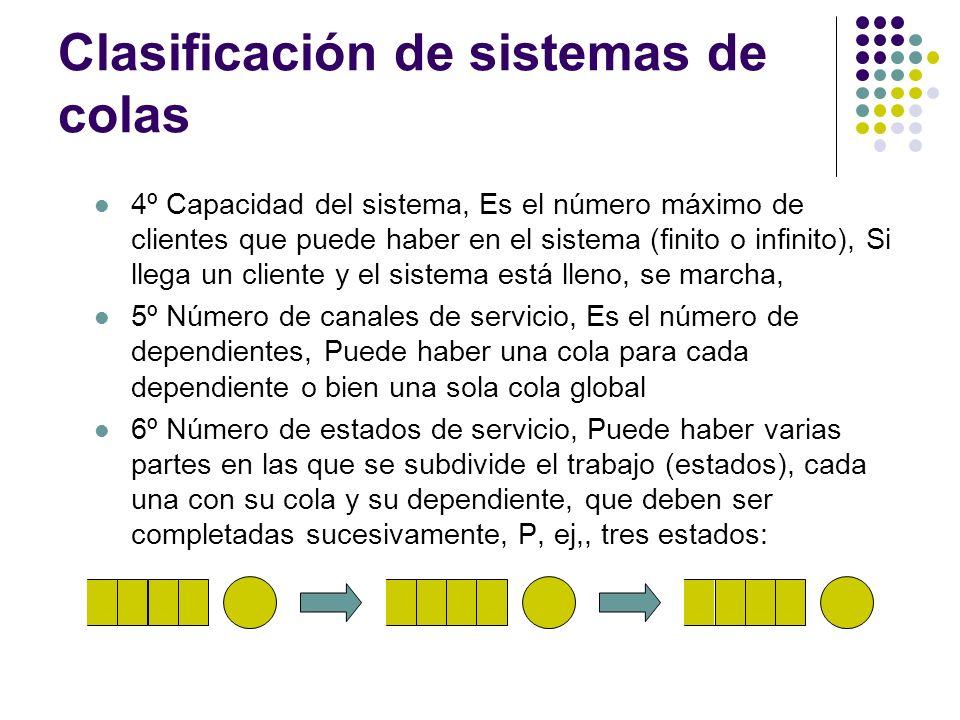 Clasificación de sistemas de colas 4º Capacidad del sistema, Es el número máximo de clientes que puede haber en el sistema (finito o infinito), Si llega un cliente y el sistema está lleno, se marcha, 5º Número de canales de servicio, Es el número de dependientes, Puede haber una cola para cada dependiente o bien una sola cola global 6º Número de estados de servicio, Puede haber varias partes en las que se subdivide el trabajo (estados), cada una con su cola y su dependiente, que deben ser completadas sucesivamente, P, ej,, tres estados: