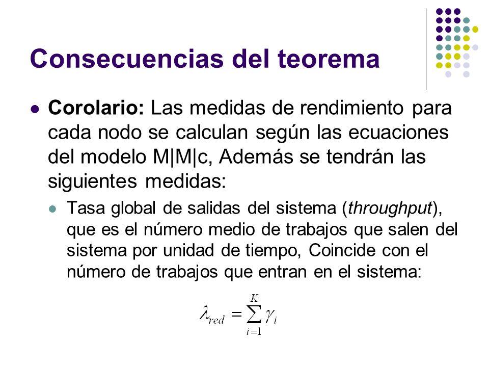 Consecuencias del teorema Corolario: Las medidas de rendimiento para cada nodo se calculan según las ecuaciones del modelo M|M|c, Además se tendrán las siguientes medidas: Tasa global de salidas del sistema (throughput), que es el número medio de trabajos que salen del sistema por unidad de tiempo, Coincide con el número de trabajos que entran en el sistema:
