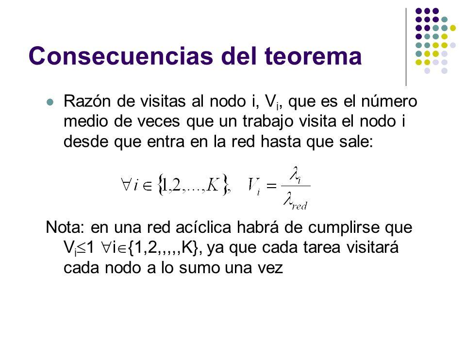Consecuencias del teorema Razón de visitas al nodo i, V i, que es el número medio de veces que un trabajo visita el nodo i desde que entra en la red hasta que sale: Nota: en una red acíclica habrá de cumplirse que V i 1 i {1,2,,,,,K}, ya que cada tarea visitará cada nodo a lo sumo una vez