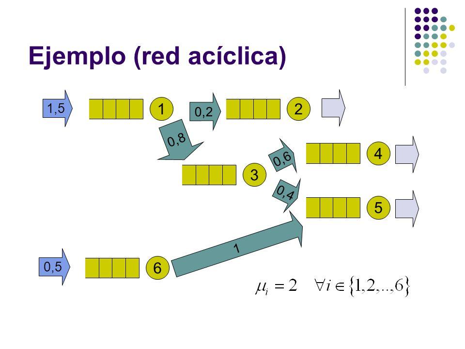 Ejemplo (red acíclica) 1 1,5 2 0,8 3 0,2 6 0,5 4 0,6 5 0,4 1