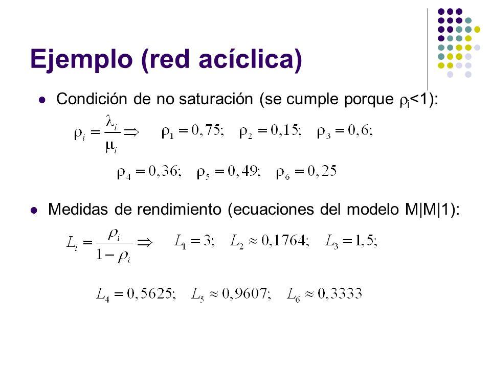 Ejemplo (red acíclica) Medidas de rendimiento (ecuaciones del modelo M|M|1): Condición de no saturación (se cumple porque i <1):