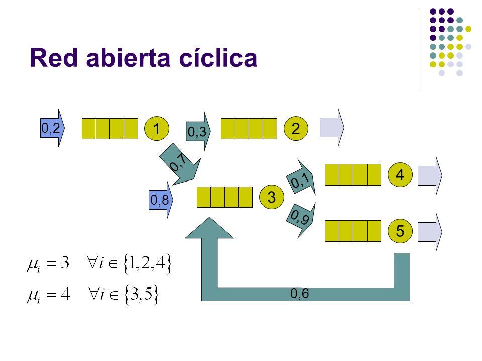 Red abierta cíclica 1 0,2 2 0,7 3 0,3 4 0,1 5 0,9 0,8 0,6