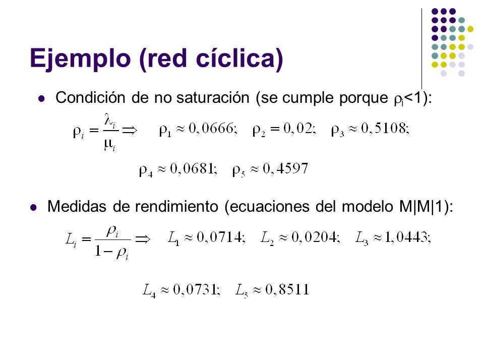 Ejemplo (red cíclica) Medidas de rendimiento (ecuaciones del modelo M|M|1): Condición de no saturación (se cumple porque i <1):